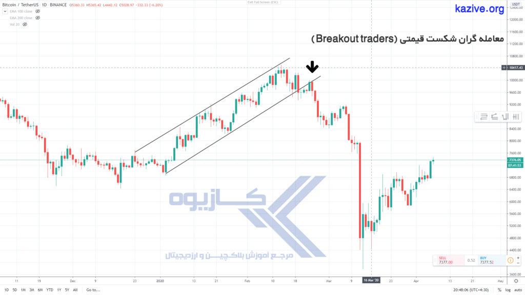 معامله گران شکست قیمتی (Breakout traders) انواع معامله گر در بازارهای مالی ، شما جز کدام دسته از معامله گران هستید؟