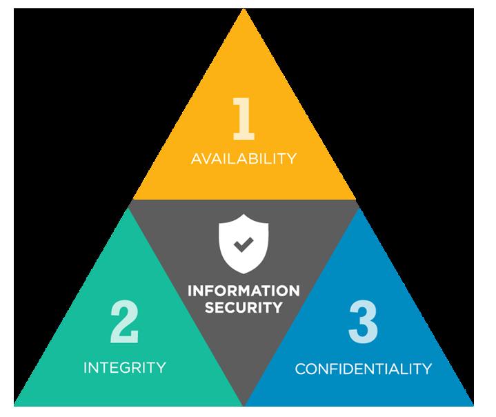 مثلث سیا یا CIA TRIAD در امنیت سیستم