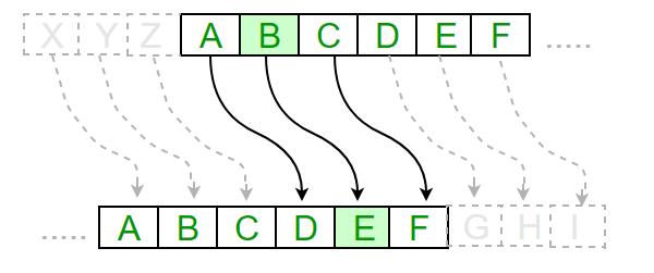 رمزنگاری سزار یکی از ابتدایی ترین و کاربردی ترین استفاده های علم رمزنگاری می باشد.