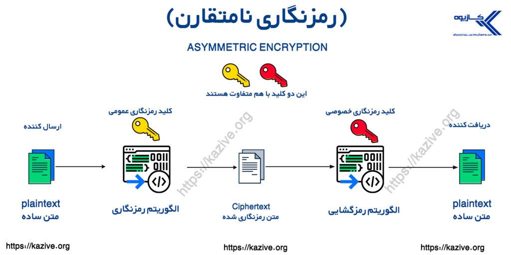 رمزنگاری نامتقارن  مقاله مبانی رمزنگاری و آینده کریپتوگرافی  کلید عمومی و کلید خصوصی