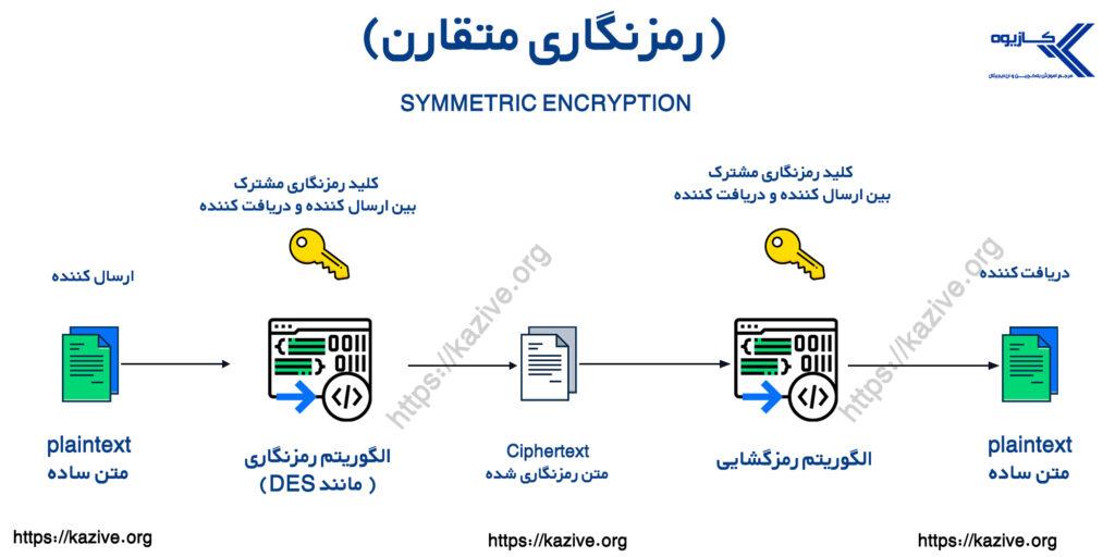 رمزنگاری متقارن  مقاله مبانی رمزنگاری و آینده کریپتوگرافی  کلید عمومی و کلید خصوصی